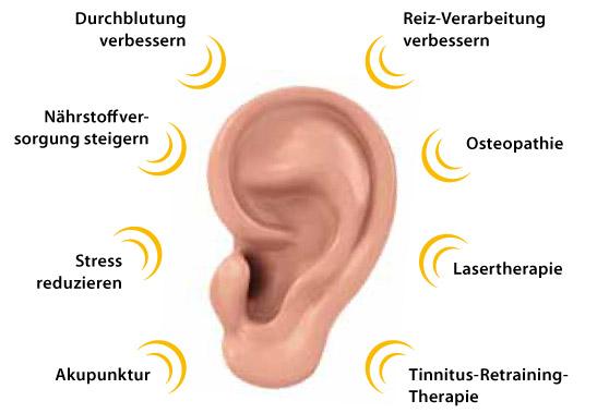 Tinnitus Ursachen beseitigen